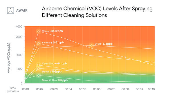 Airborne VOCs Emitted by Different Cleaning Solutions