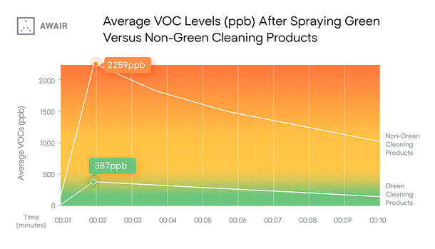 Average VOCs Emitted by Green and Non-Green Cleaners