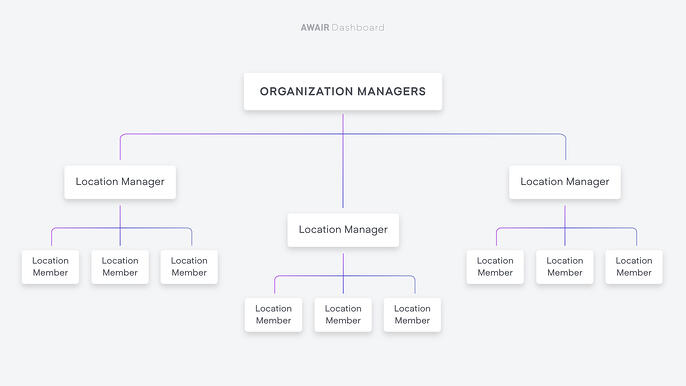 Organization Managers diagram